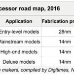 次世代Core Mは2016年第4四半期に発売か?次期MacBookが来年2〜3月頃に発売となる可能性も