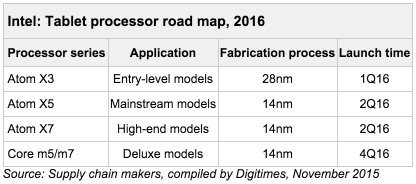 Tablet processor road map 2016