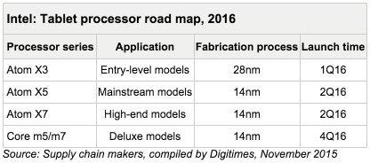Tablet processor road map 2016