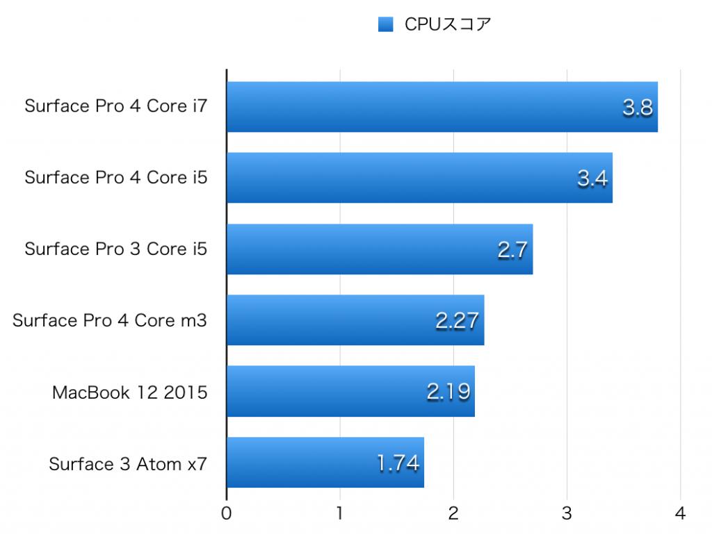 Surface Pro 4 hikaku CPU