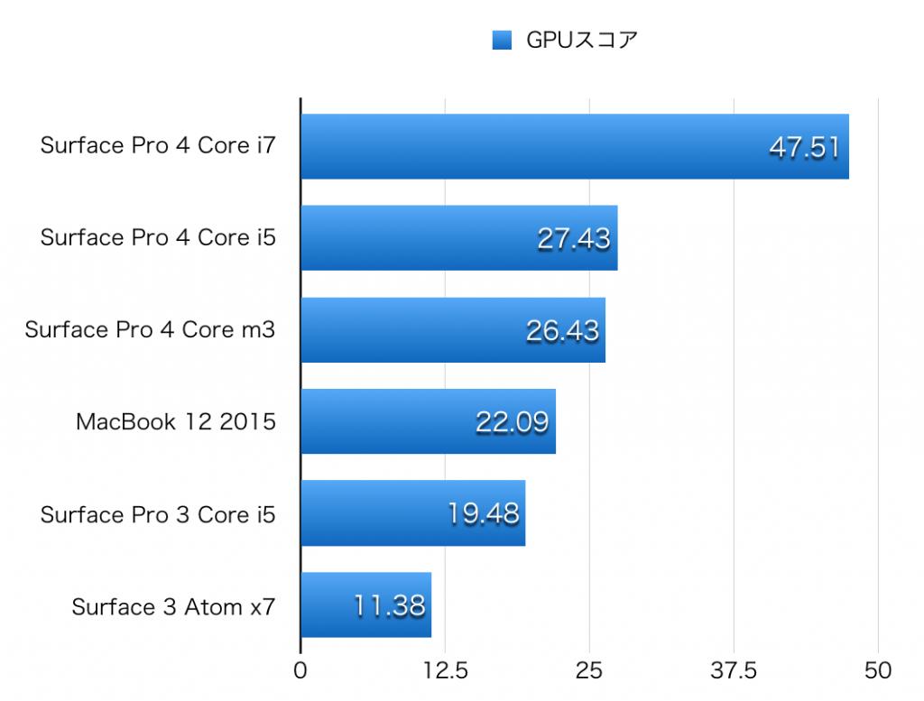Surface Pro 4 hikaku GPU