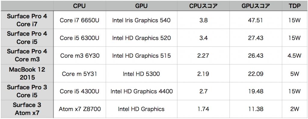 Surface Pro 4 hikaku