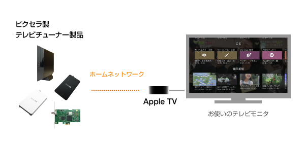 apple tv pixela-1