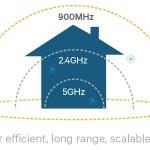 新たなWi-Fi規格「802.11ah」が登場!より広範囲、省電力化を実現!