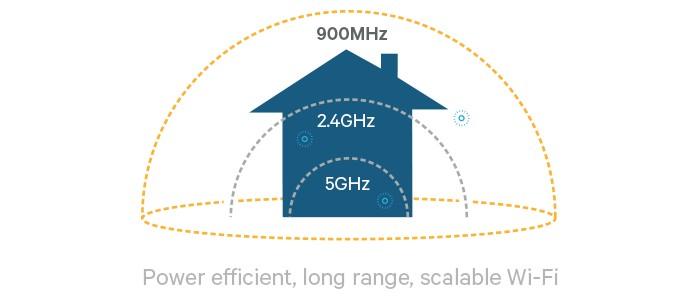 Wi-Fi 802.11ah-1