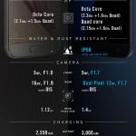 Samsung、Galaxy S7とS6のスペック比較画像を公開!