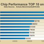 Antutuによる最新スマホ向けチップ性能Top10が公開!Snapdragon 820がトップに!