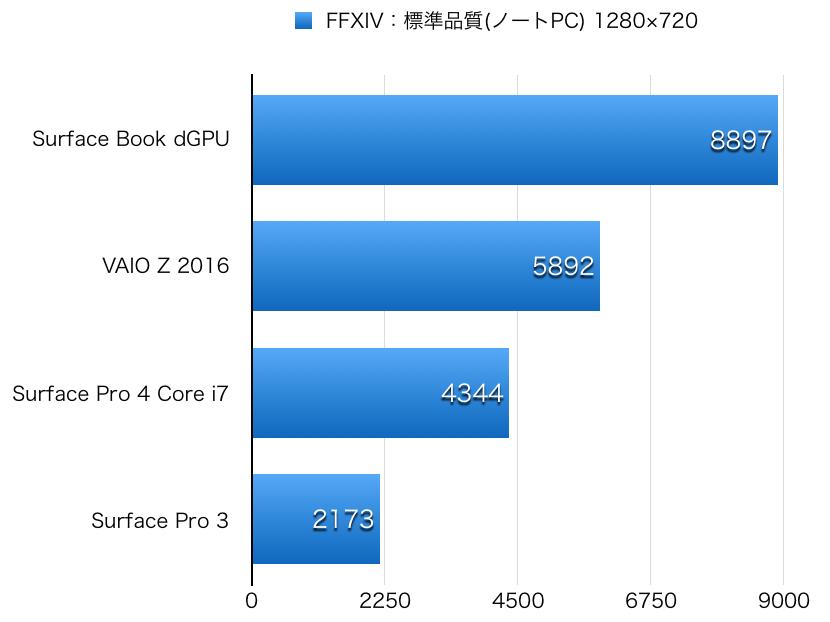 VAIO Z 2016 hikaku GPU-2