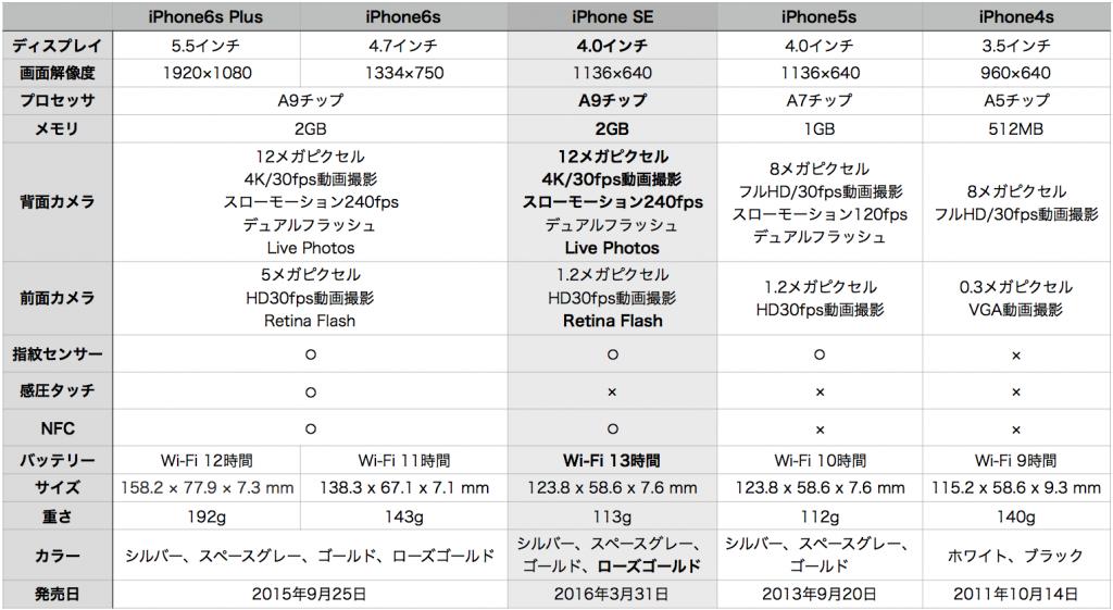 iPhone SE hikaku-1