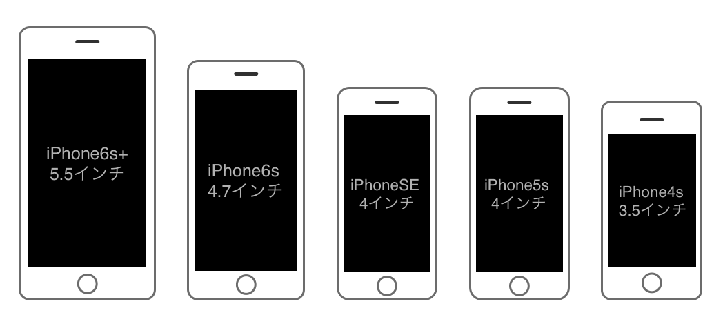 size of iphone 5s iphone se 6s plus 6s 5s 4sの大きさ比較まとめ smco memory 16145