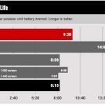 MacBook 12 2016のバッテリーの比較テストが公開!公称値通り1時間延長!