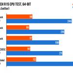MacBook 12 2016のCPU、GPU、SSD、バッテリー性能の比較結果が公開!