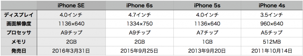 iPhone SE hikaku-2