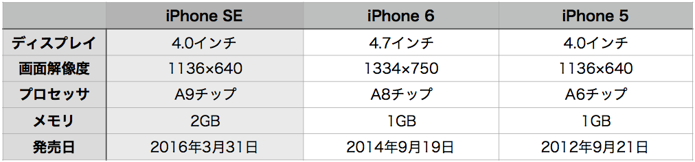 iPhone SE hikaku-6