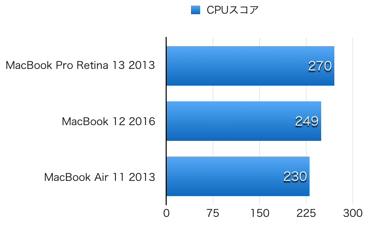 MacBook 12 2016 hikaku CPU-2