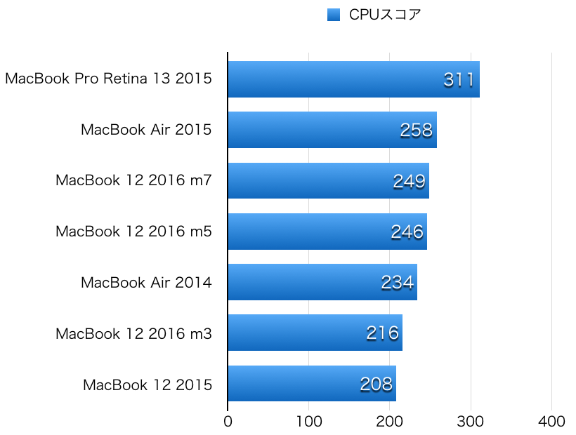 MacBook 12 2016 hikaku CPU-3