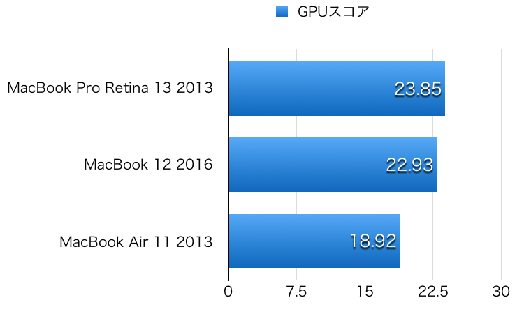 MacBook 12 2016 hikaku GPU-2