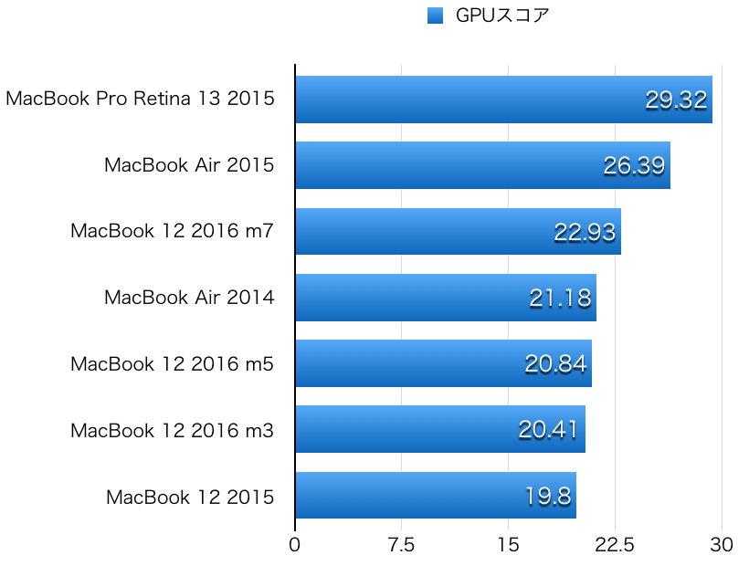 MacBook 12 2016 hikaku GPU-3