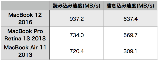 MacBook 12 2016 hikaku SSD