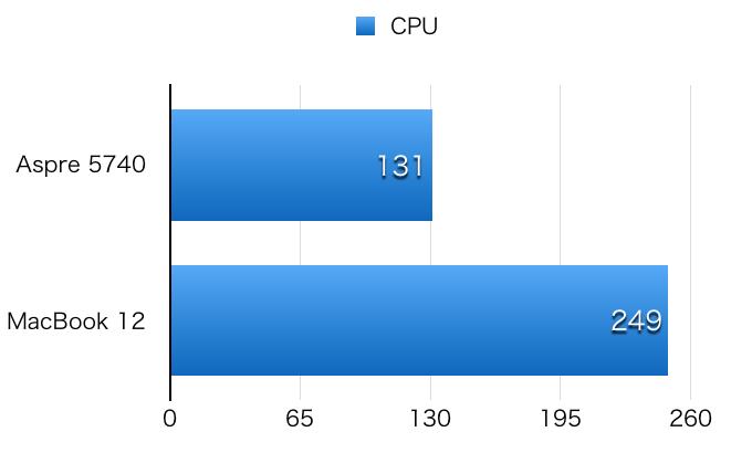 Aspire 5740 hikaku CPU