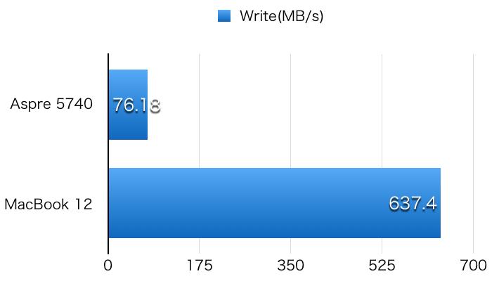 Aspire 5740 hikaku DiskWrite