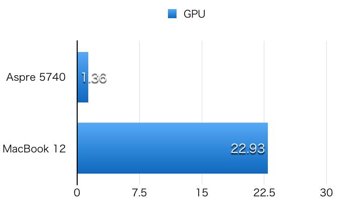 Aspire 5740 hikaku GPU