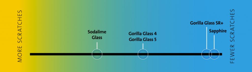Gorilla Glass SR+-2