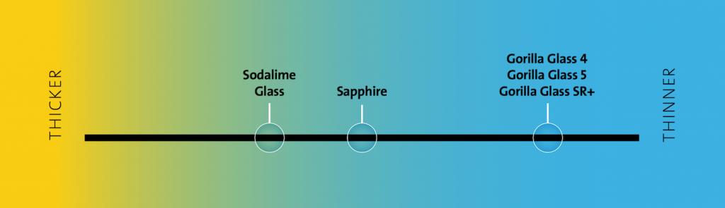 Gorilla Glass SR+-4