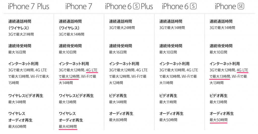 iphone7-battery-2