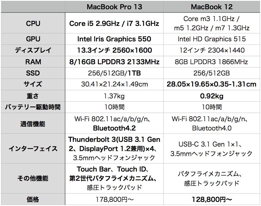 macbook-pro-2016-hikaku-1