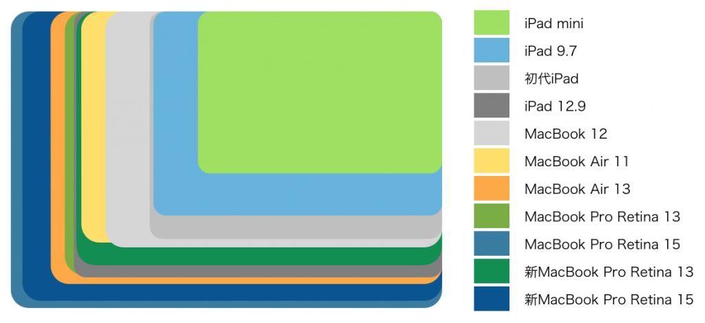 ipadmacbook-series-size-2