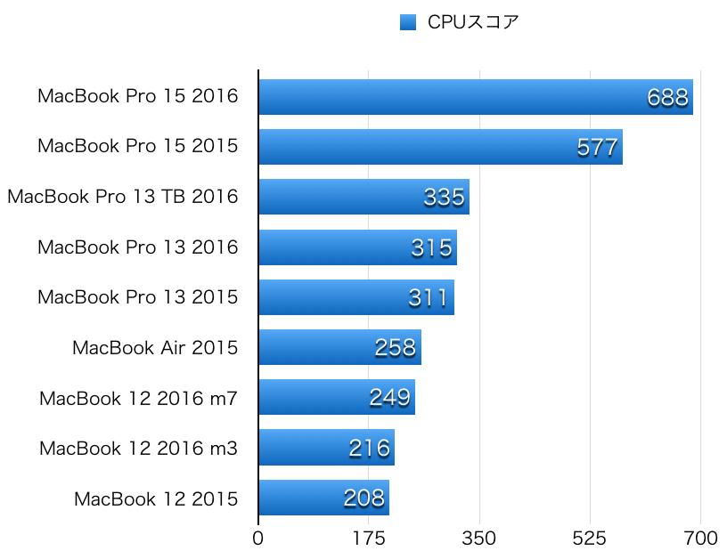 macbook-pro-2016-hikaku-cpu-1