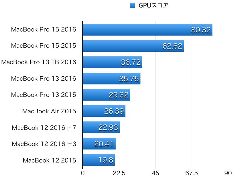 macbook-pro-2016-hikaku-gpu-1