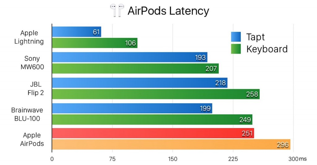 airpods-latency-1