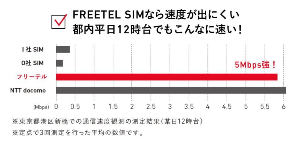 freetel-5