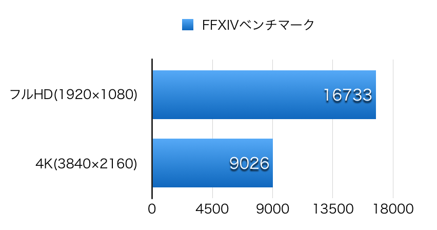 4K FHD FFXIVbench-1