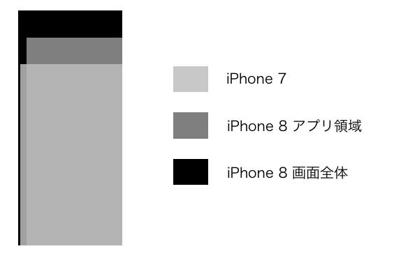 iphone8 size hikaku-2