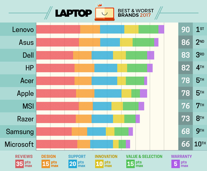 Laptop Brands 2017-1