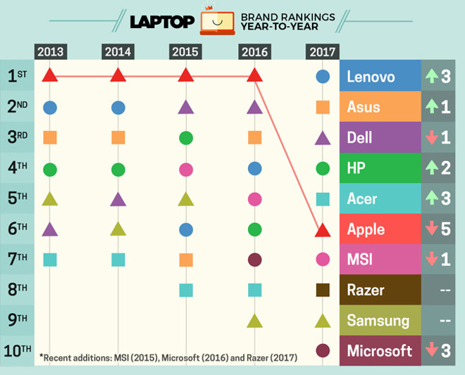 Laptop Brands 2017-2