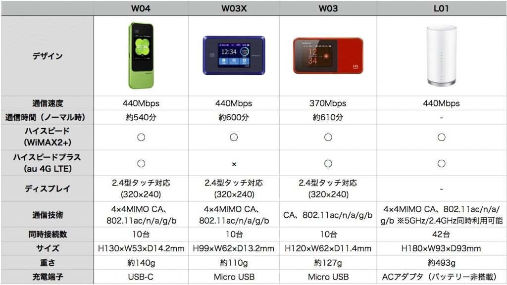 Mobile Wi-Fi hikaku-1