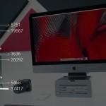 iMac Pro 10コアのベンチマークが公開!最上位Mac Proの約1.5倍、最上位iMacの約2倍のスコアに