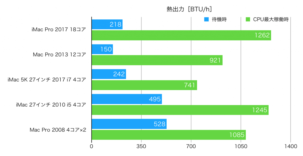iMac Pro 2017 Thermal hikaku-1