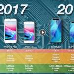 2018年iPhoneはバッテリー容量が10%向上し、新型TrueDepthカメラ採用か