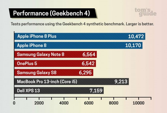 iPhone8 bench-1