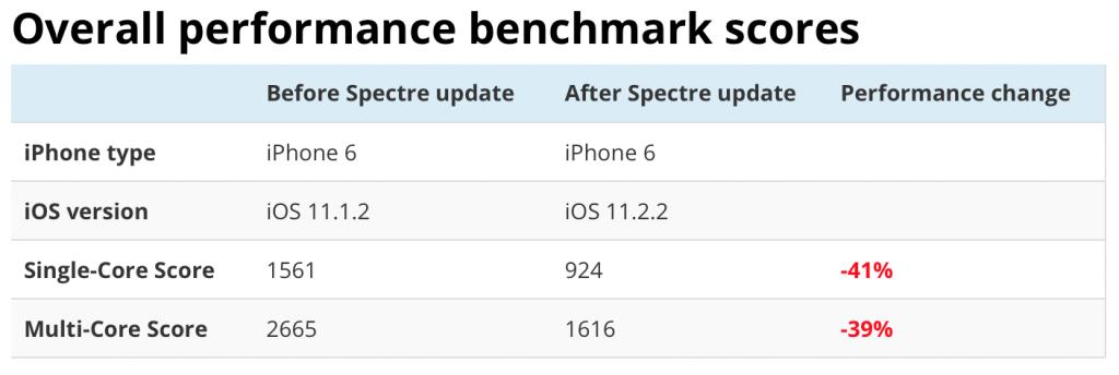iOS 11.2.2 bench-1