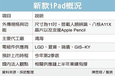 iPad 2018 leak-