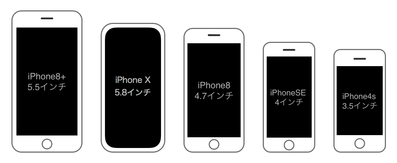 iPhone X/8/8 Plus/SE/4sの大き...