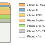 iPhone XS Max/XR/XS〜4sまでの歴代iPhoneの画面サイズ比較まとめ