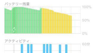 iOS 12で時々急激にバッテリーが減る原因は不明も軽減する方法は判明