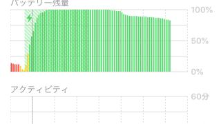 iOS 12.0.1にしたらiPhone SEのバッテリー持ちが大幅に改善された件